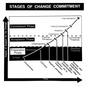 Stages of Change Commitment